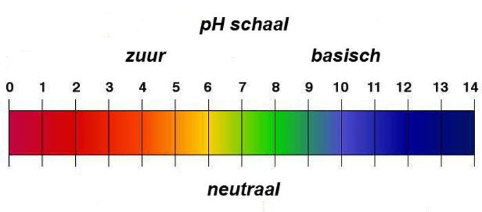 pH-schaal.jpg
