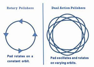 Rotary_Vs_Dual_Action_Polisher_Motions.jpg